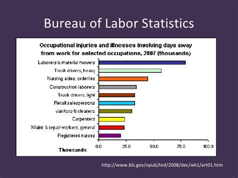 bureau of labor statistics safe patient handling