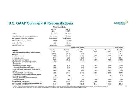 Sealed Air Corporation 2018 Q1 - Results - Earnings Call ...