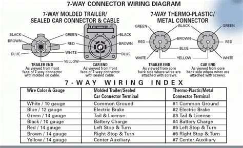bargman 7 way wiring diagram awesome 10 of 7 way wiring