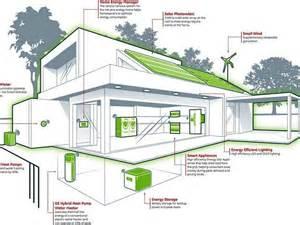 energy efficient house design designing an energy efficient home home and landscaping design
