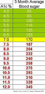 A1c Average Blood Sugar Chart What Is A Good Blood Sugar Level Hemoglobin A1c Chart