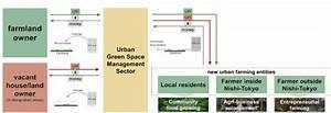 Scheme Diagram Of Urban Green Space Management System