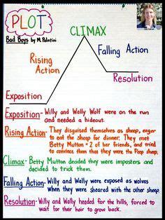 plot diagram images reading workshop  grade