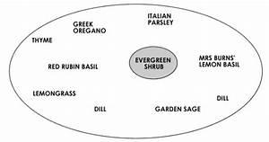 Our Garden Bed Diagrams