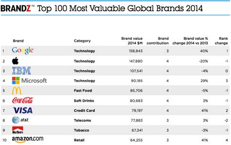 2014 Brandz Top 100 Sees Google Top Apple As World's Most