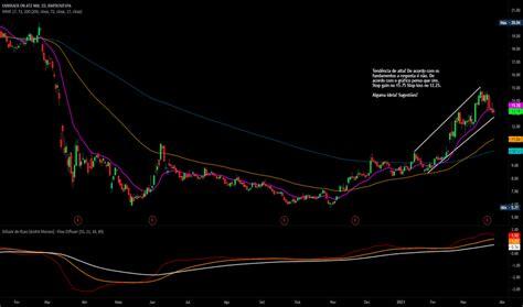 EMBR3 Preço da Ação e Gráfico — BMFBOVESPA:EMBR3 — TradingView