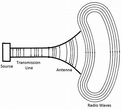 Antenna Types Antennas Different Characteristics Transmission Space