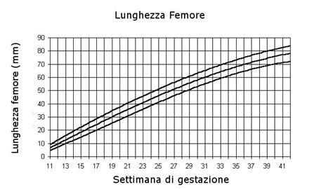 tavole di riferimento della lunghezza fetale le lunghezze fetali valori di riferimento periodo fertile
