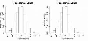 Histogram V Bar Graph