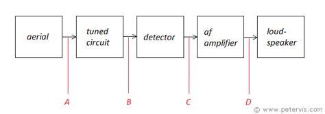 Transmitter Receiver Block Diagram Circuit