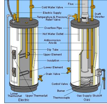 Water Heater Leaking Hometips