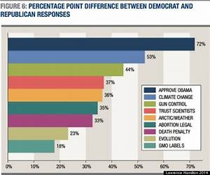 Climate Change Is The Single Most Divisive Political Issue
