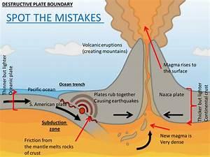 Destructive plate boundary -spot the mistake by ...
