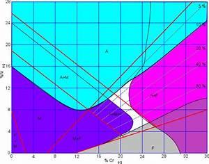Diagramme Schaeffler