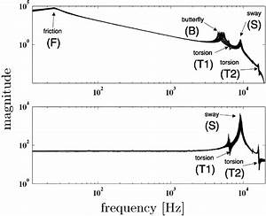 Amplitude Bode Plot Of Frequency Response Estimates   P