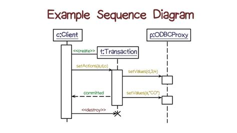 sequence diagram youtube