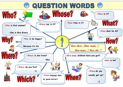 5i Wh Words Question Words Poster By Svetamarik