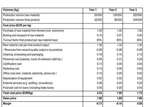 profit loss nanopics pictures profit and loss