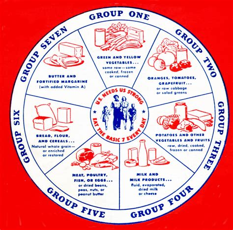 Basic Food Groups Chart