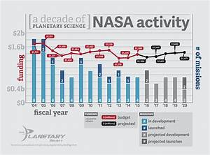NASA's Planetary Science Division Funding and Number of ...