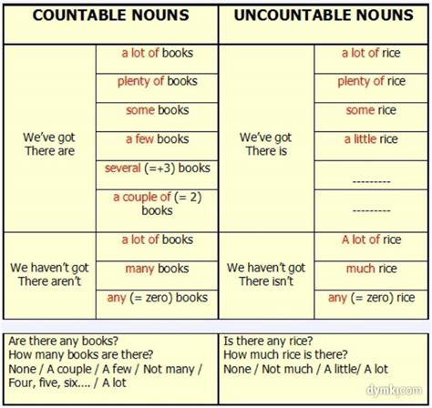 Countable And Uncountable Nouns Englishf4umex