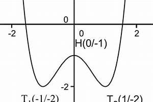 Randextrema Berechnen : extrema berechnen so wird 39 s bei polynomen gemacht ~ Themetempest.com Abrechnung