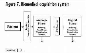 biomedical instrumentation applications using psoc With eeg block diagram