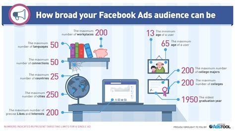 Beginner's Guide To Running Facebook Ads That Convert