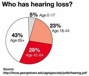 Hearing Loss And Tmd Michigan Head Neck Institute