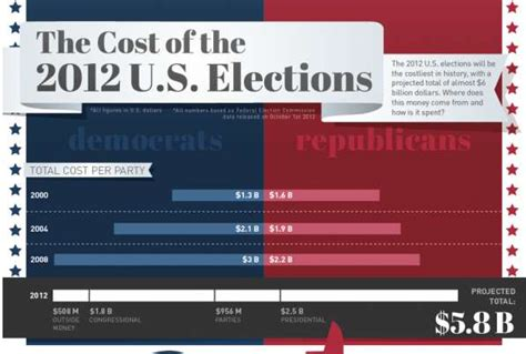 expensive presidential campaign statistics cost