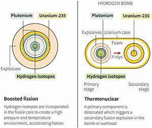 What U0026 39 S The Actual Difference Between A Hydrogen Bomb And