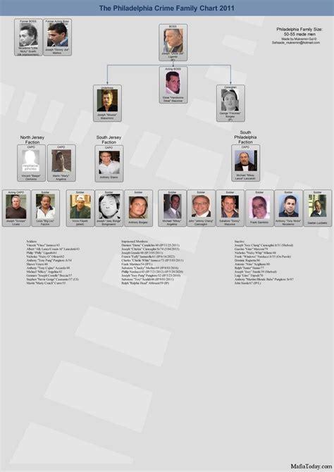 Mafia Family Charts and Leadership 2012/13