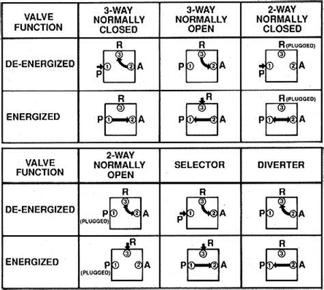 smc solenoid valve wiring diagram 33 wiring diagram
