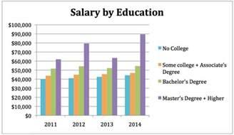 Education Average Salary Chart