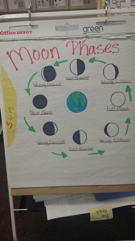 moon phase anchor chart   today  kids struggled