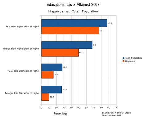 foreign born exceed native born  advanced degrees