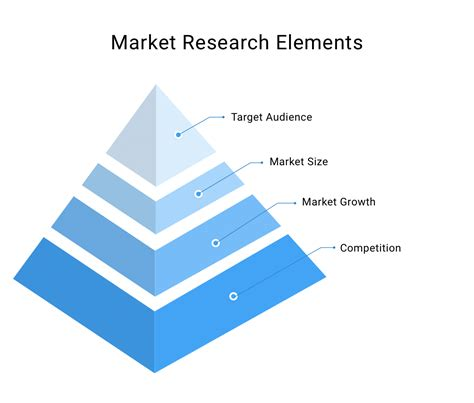Market Research Sles by How To Research The Market And Identify Opportunities