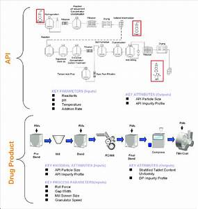 Unit Operation Process Flow Diagram  Pfd