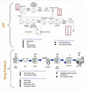Unit Operation Process Flow Diagram  Pfd