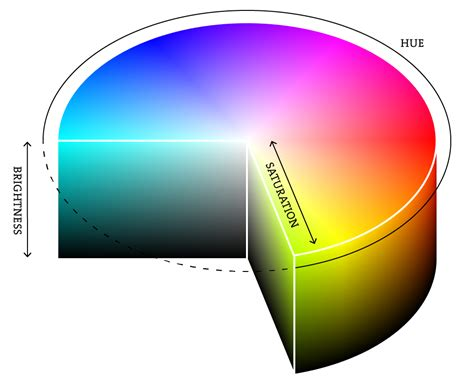 hsb color color processing org