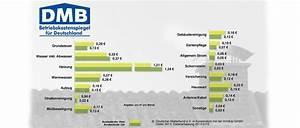 Durchschnittliche Heizkosten Pro Qm 2015 : neuer betriebskostenspiegel f r deutschland www ~ A.2002-acura-tl-radio.info Haus und Dekorationen