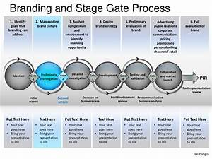 branding and stage gate process powerpoint presentation With brand development process template