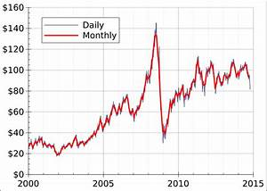 Wti Price Chart File Crude Oil Price Wti Eia Since 2000 Svg Wikimedia