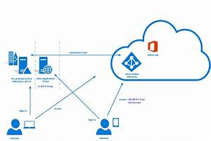Office 365 Customers Who Have Adfs Installed Can Do Simple