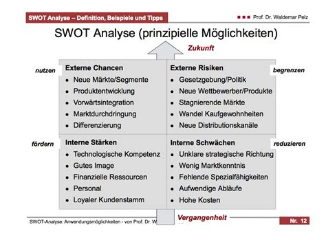 swot analyse existenzgruender start  projektmanagement