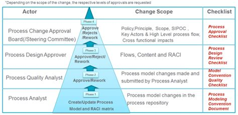 Manage Business Process Change With Process Quality