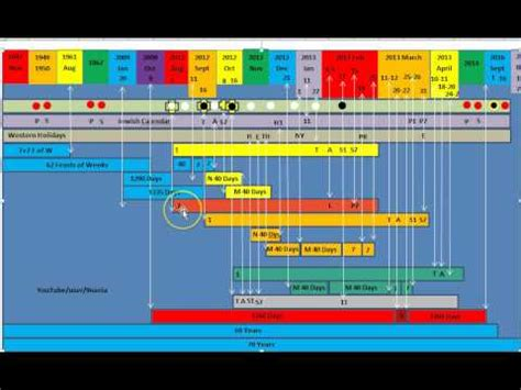 biblical timeline alignments fulfillments   pt  youtube