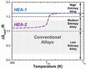 S Conf    R V Temperature For Two Equimolar 5