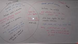 Ionic And Covalent Bonds Venn Diagram