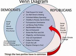 Federalist Vs Anti Federalist Venn Diagram  U2013 Best Diagram